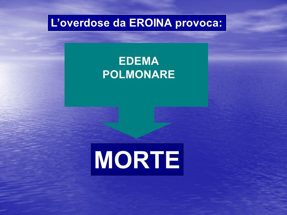 L'overdose da EROINA provoca: