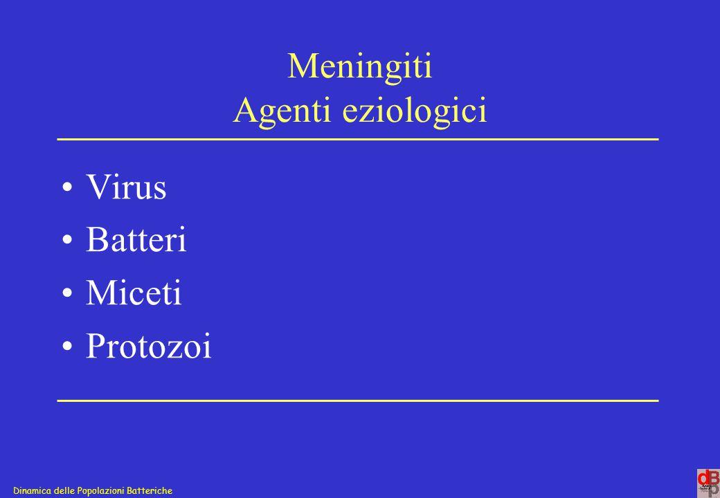 Meningiti Agenti eziologici