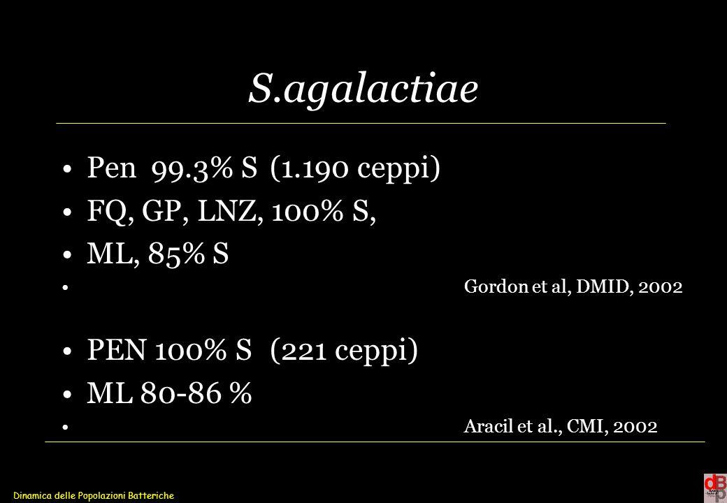 S.agalactiae Pen 99.3% S (1.190 ceppi) FQ, GP, LNZ, 100% S, ML, 85% S