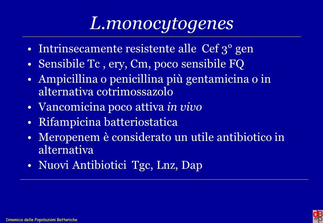 L.monocytogenes Intrinsecamente resistente alle Cef 3° gen