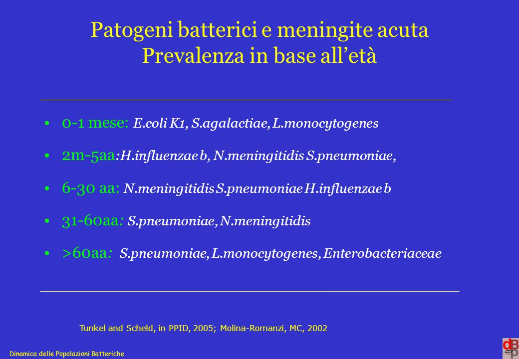 Patogeni batterici e meningite acuta Prevalenza in base all'età
