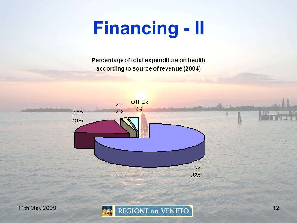 Financing - II Percentage of total expenditure on health
