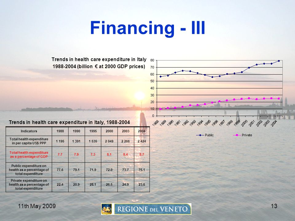 Financing - III 11th May 2009 1988-2004 (billion € at 2000 GDP prices)