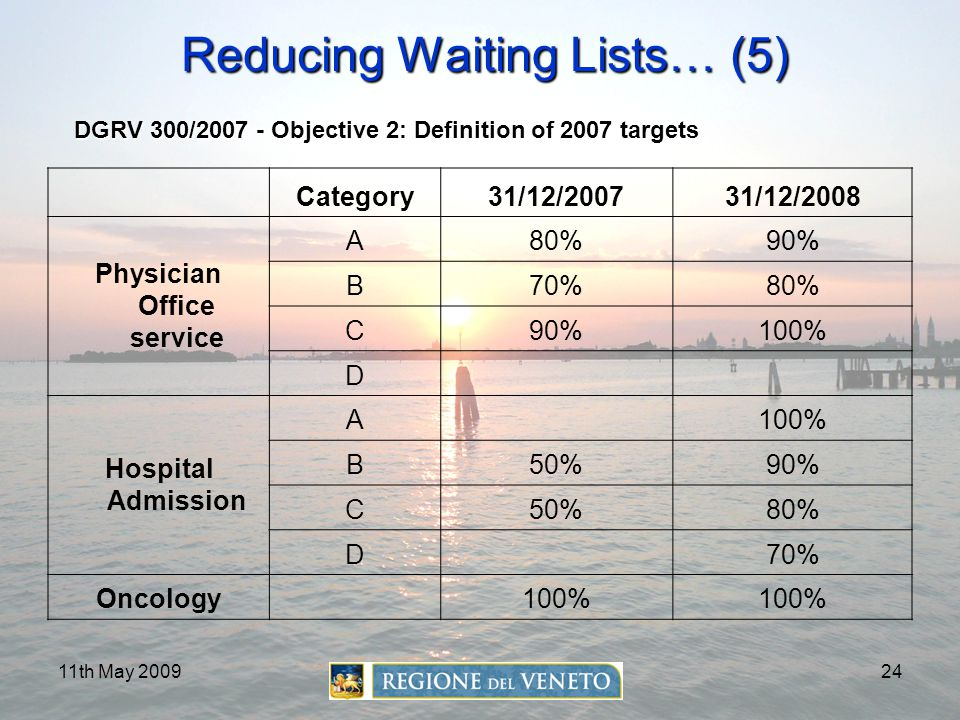 Reducing Waiting Lists… (5)