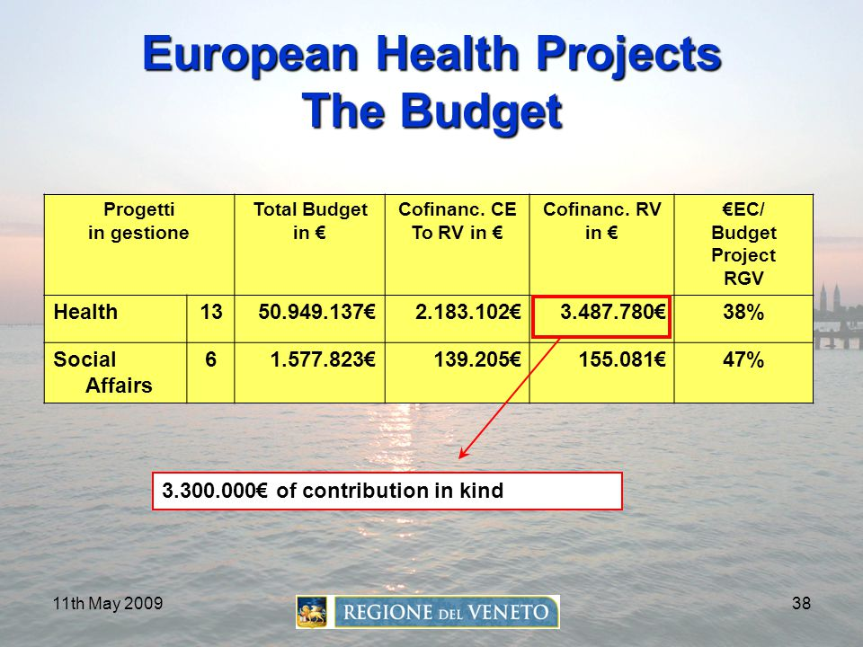 European Health Projects The Budget
