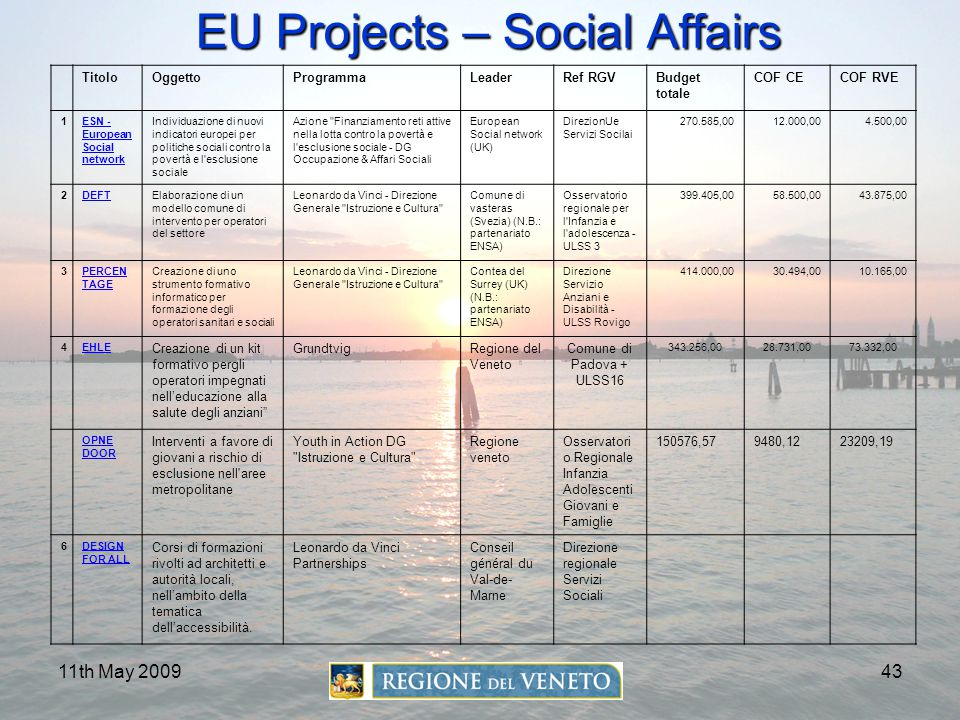 EU Projects – Social Affairs
