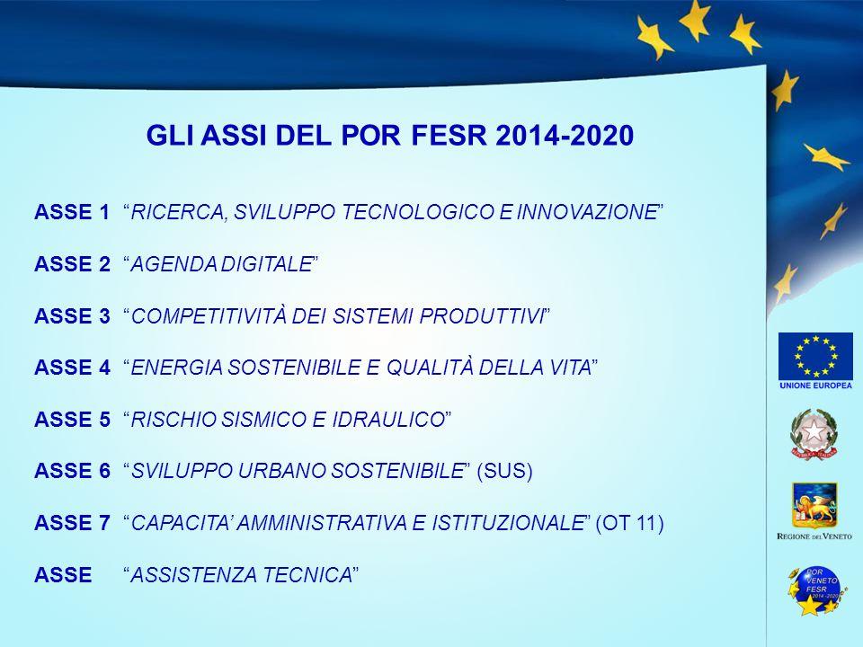 GLI ASSI DEL POR FESR 2014-2020 ASSE 1 RICERCA, SVILUPPO TECNOLOGICO E INNOVAZIONE ASSE 2 AGENDA DIGITALE