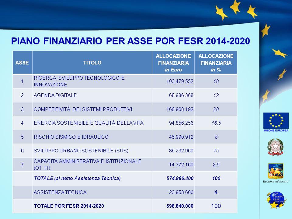 PIANO FINANZIARIO PER ASSE POR FESR 2014-2020