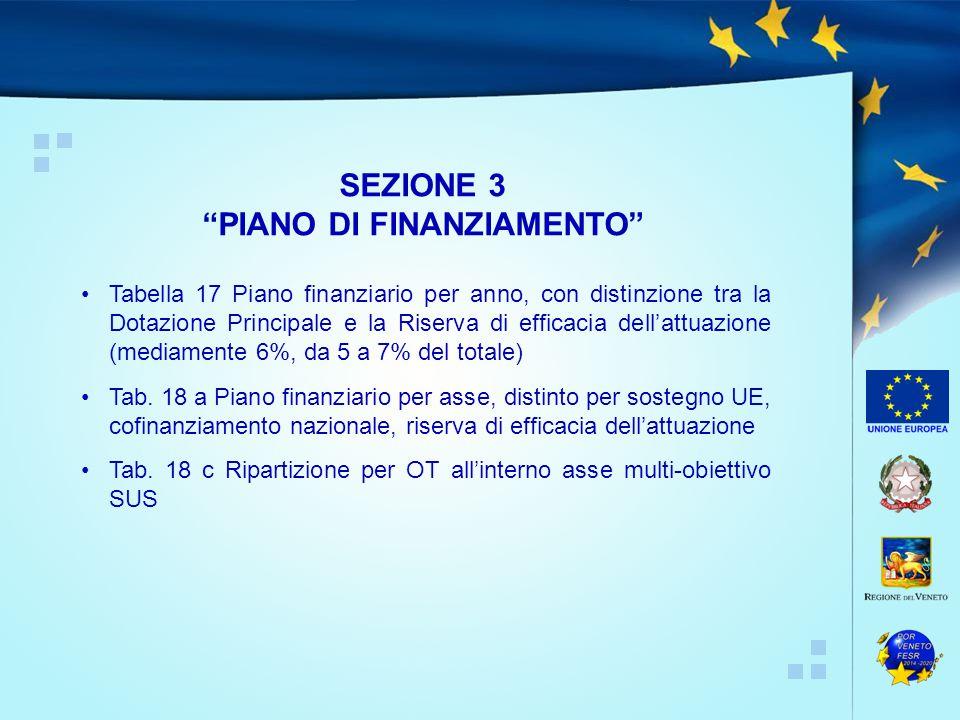 PIANO DI FINANZIAMENTO
