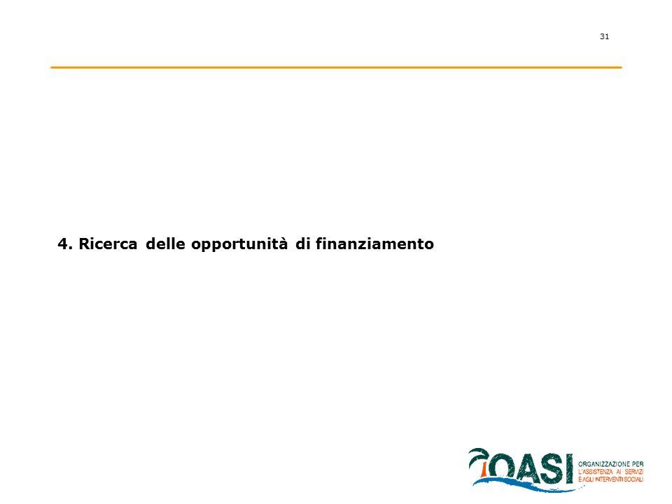 4. Ricerca delle opportunità di finanziamento