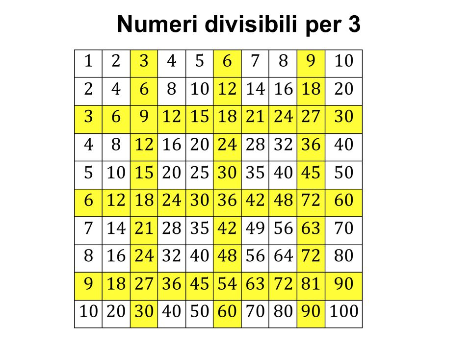 Numeri divisibili per 3