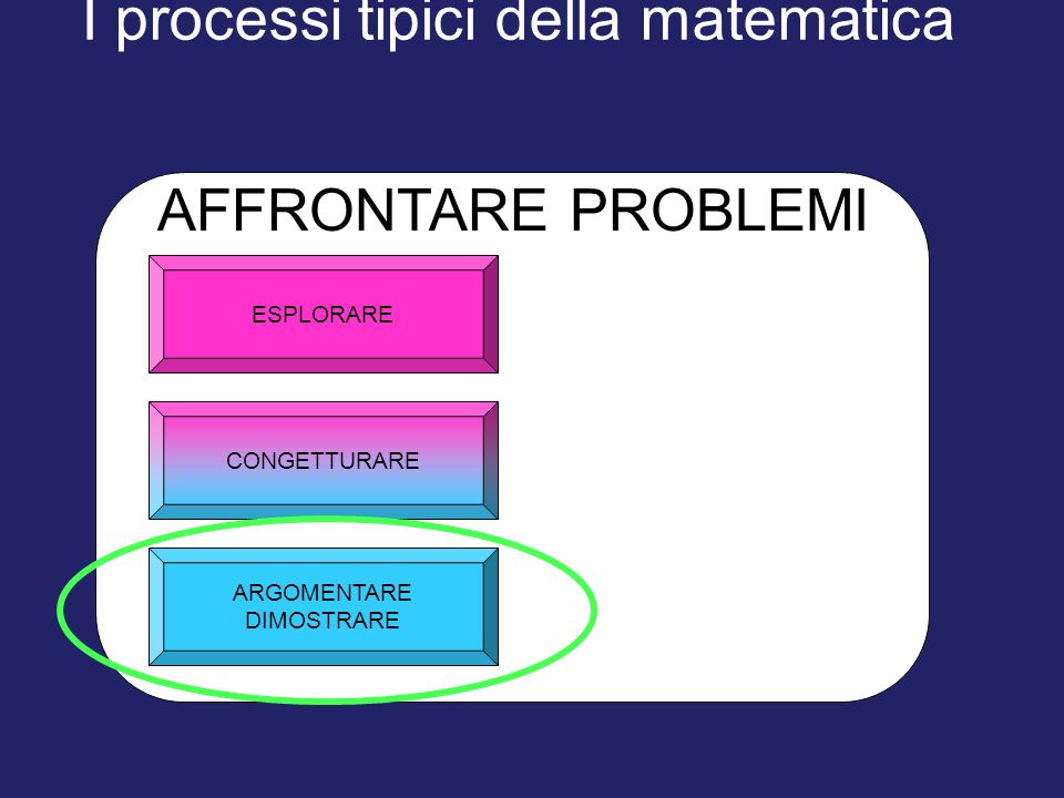 I processi tipici della matematica