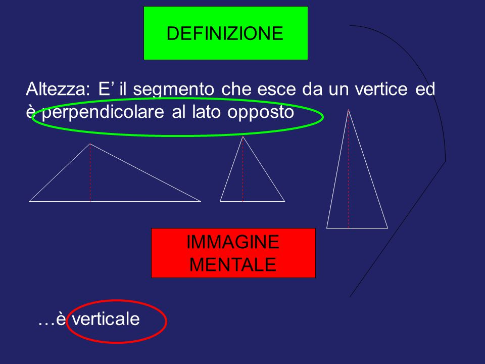 196196196 DEFINIZIONE. Altezza: E' il segmento che esce da un vertice ed è perpendicolare al lato opposto.