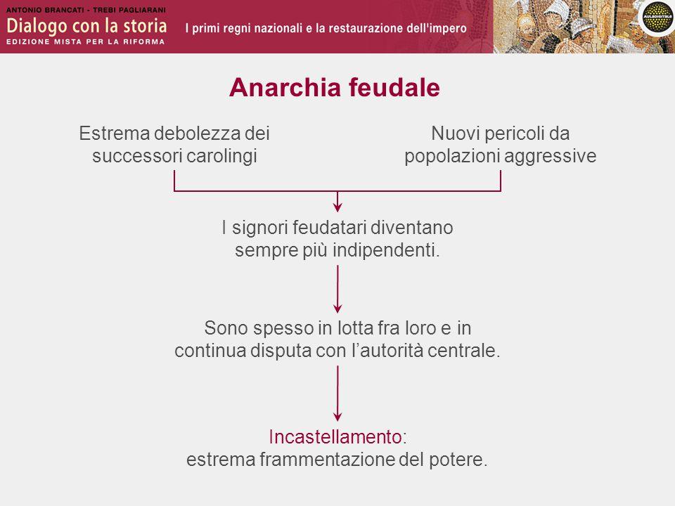 Anarchia feudale Estrema debolezza dei successori carolingi