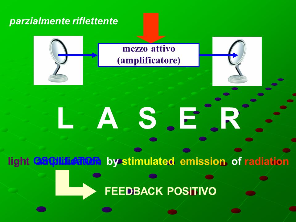 L A S E R light OSCILLATOR amplification by stimulated emission