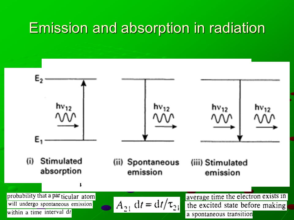 Emission and absorption in radiation