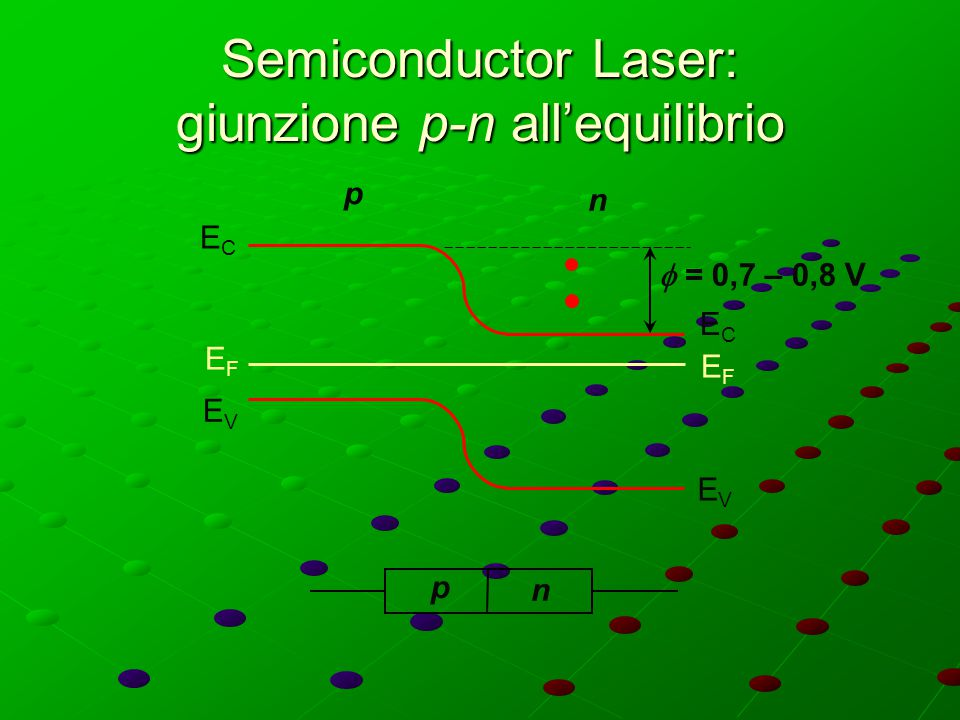 Semiconductor Laser: giunzione p-n all'equilibrio