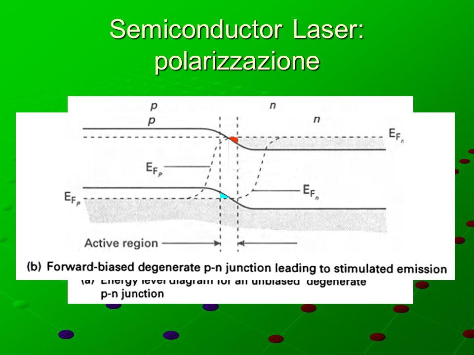 Semiconductor Laser: polarizzazione
