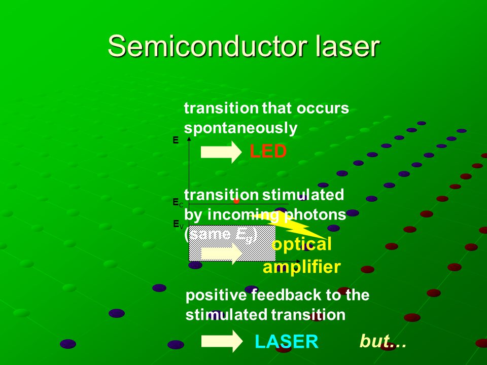 Semiconductor laser LED optical amplifier LASER but…