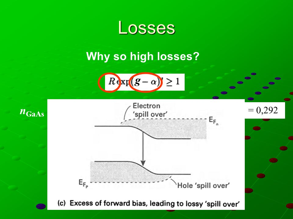 Losses Why so high losses g nGaAs = 3,35 dipendenza lineare da R R =