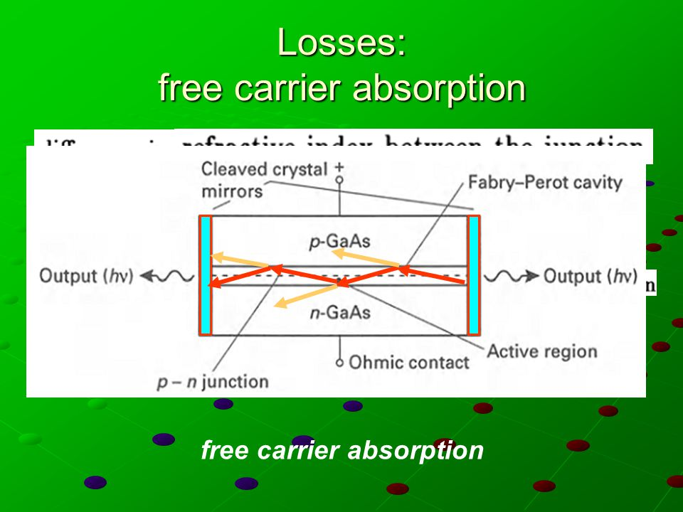 Losses: free carrier absorption