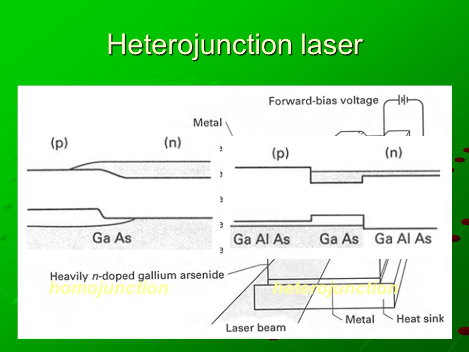 Heterojunction laser homojunction heterojunction