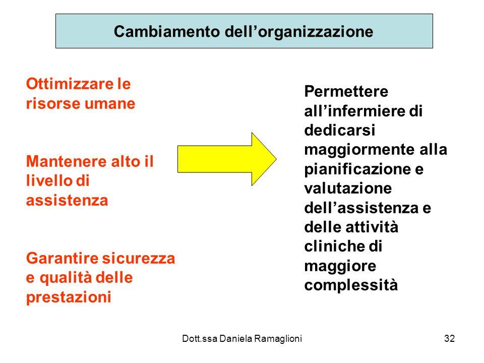 Cambiamento dell'organizzazione
