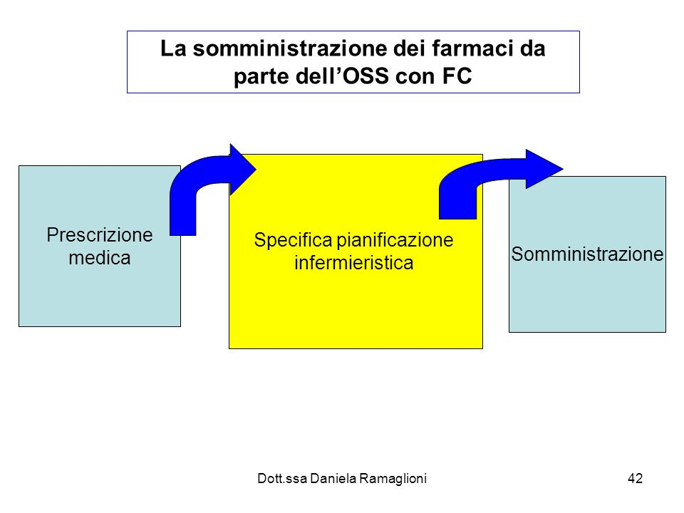 La somministrazione dei farmaci da parte dell'OSS con FC