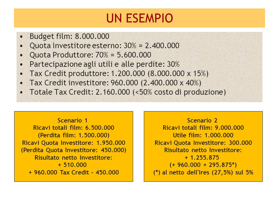UN ESEMPIO Budget film: 8.000.000