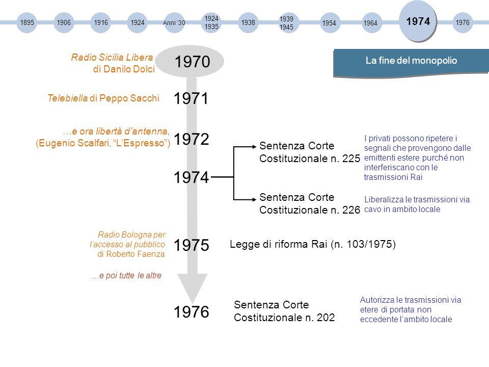 1974 1895. 1906. 1916. 1924. Anni '30. 1924. 1935. 1938. 1939. 1945. 1954. 1964. 1976. Radio Sicilia Libera.