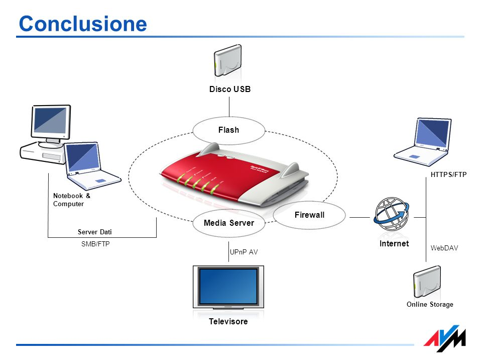 Conclusione Disco USB Flash Firewall Media Server Internet Televisore