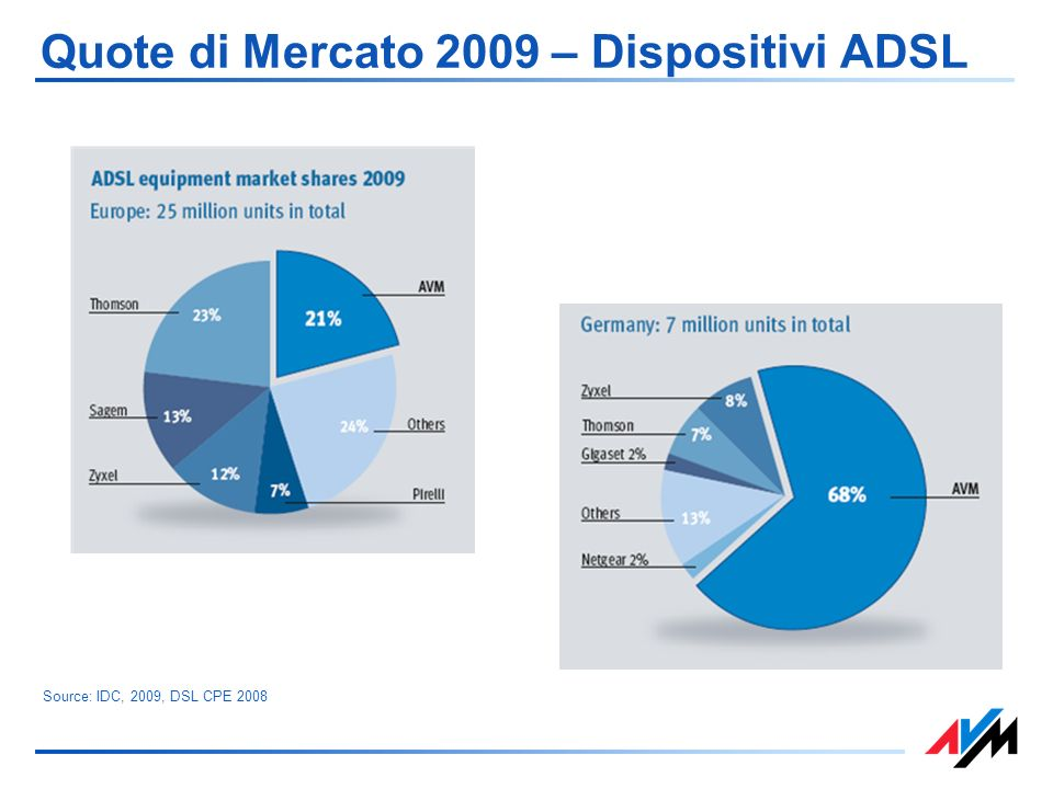 Quote di Mercato 2009 – Dispositivi ADSL