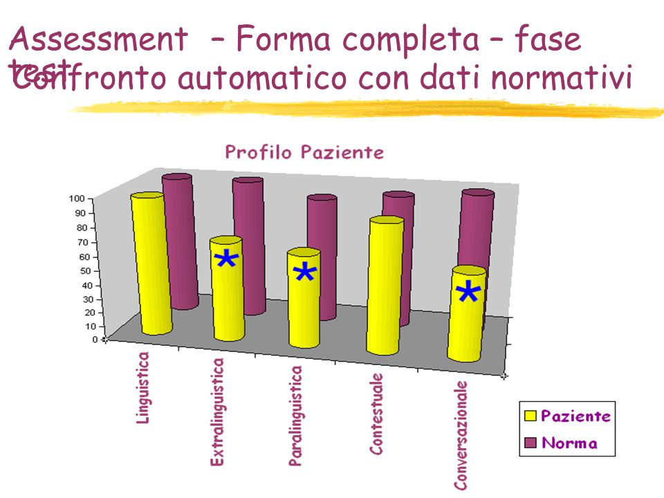 Assessment – Forma completa – fase test