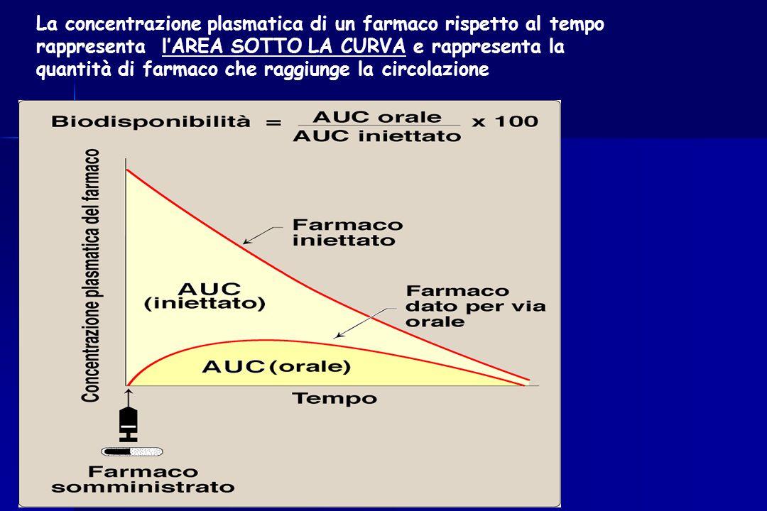La concentrazione plasmatica di un farmaco rispetto al tempo rappresenta l'AREA SOTTO LA CURVA e rappresenta la quantità di farmaco che raggiunge la circolazione