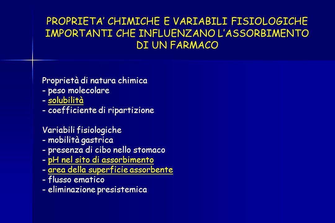 PROPRIETA' CHIMICHE E VARIABILI FISIOLOGICHE IMPORTANTI CHE INFLUENZANO L'ASSORBIMENTO DI UN FARMACO