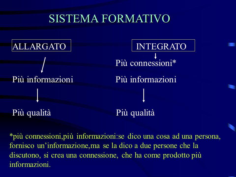 SISTEMA FORMATIVO ALLARGATO INTEGRATO Più connessioni*