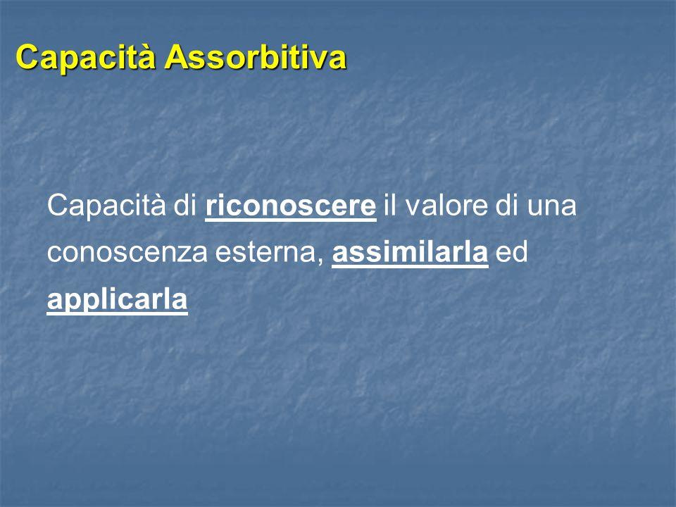 Capacità Assorbitiva Capacità di riconoscere il valore di una conoscenza esterna, assimilarla ed applicarla.