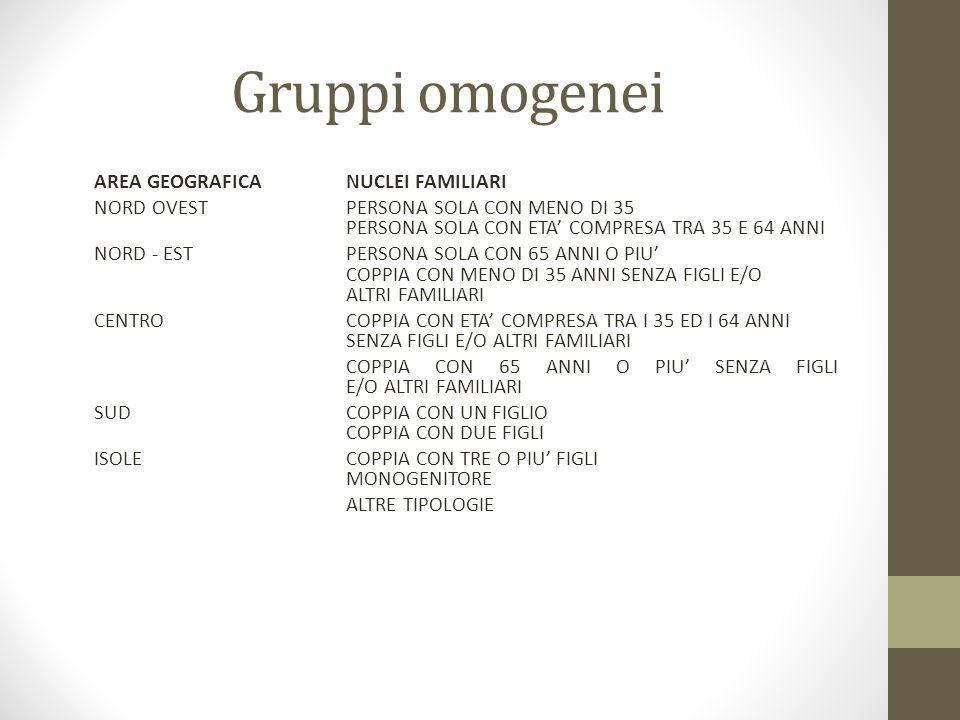 Gruppi omogenei