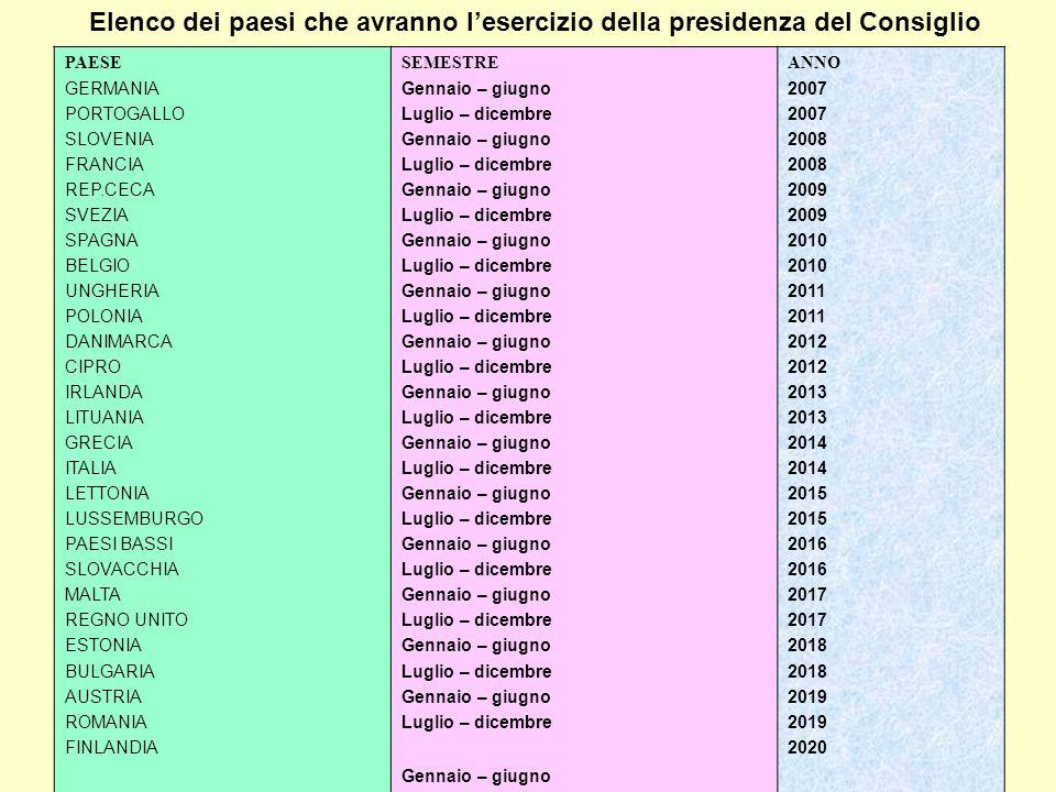 Elenco dei paesi che avranno l'esercizio della presidenza del Consiglio