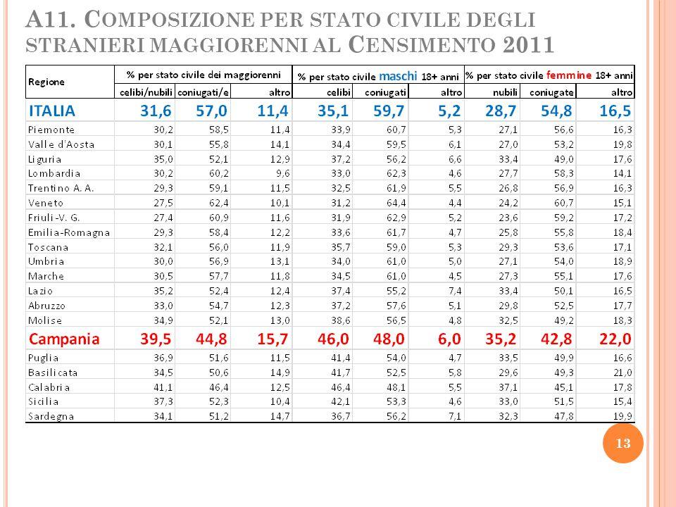 A11. Composizione per stato civile degli stranieri maggiorenni al Censimento 2011