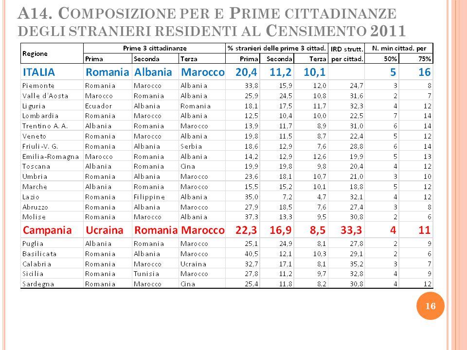A14. Composizione per e Prime cittadinanze degli stranieri residenti al Censimento 2011