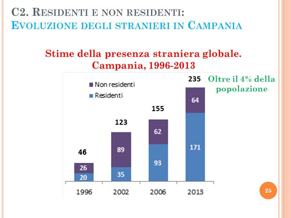 C2. Residenti e non residenti: Evoluzione degli stranieri in Campania