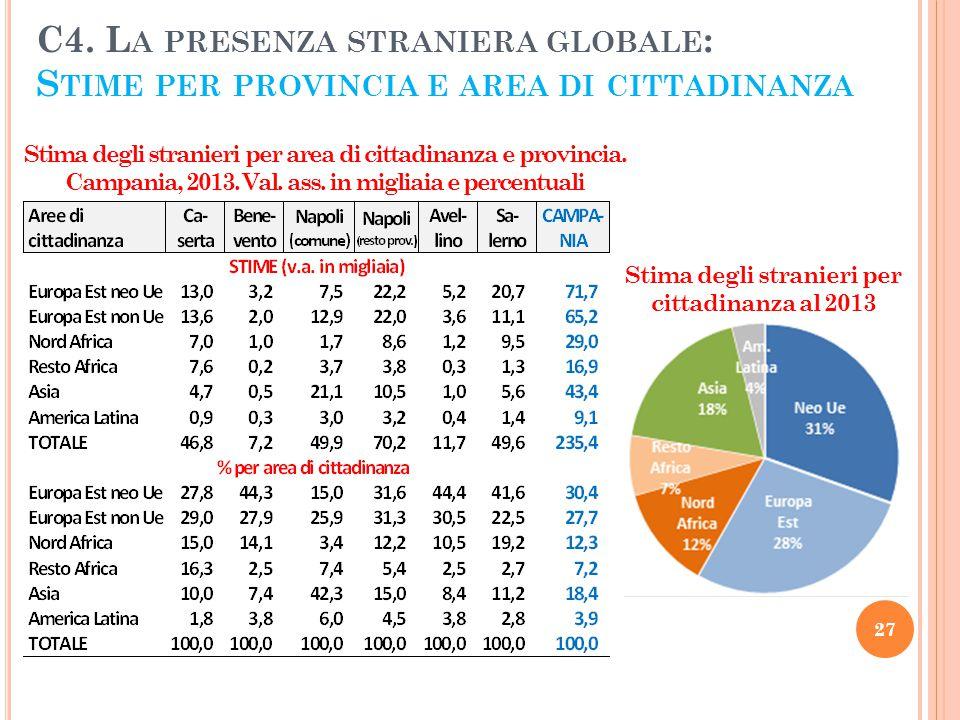Stima degli stranieri per cittadinanza al 2013