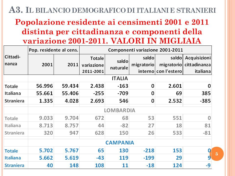 A3. Il bilancio demografico di italiani e stranieri