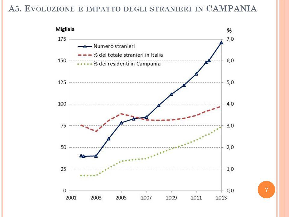 A5. Evoluzione e impatto degli stranieri in CAMPANIA