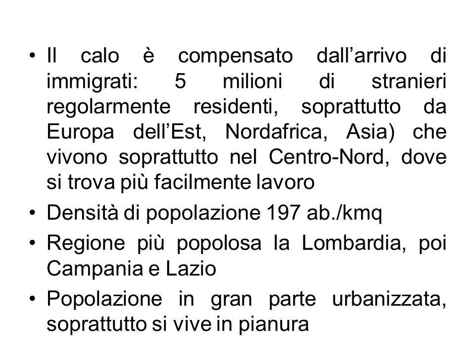 Il calo è compensato dall'arrivo di immigrati: 5 milioni di stranieri regolarmente residenti, soprattutto da Europa dell'Est, Nordafrica, Asia) che vivono soprattutto nel Centro-Nord, dove si trova più facilmente lavoro