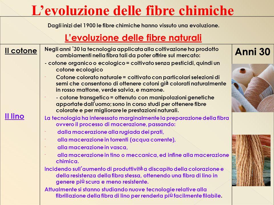 L'evoluzione delle fibre chimiche