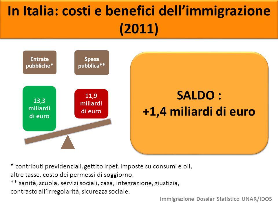 In Italia: costi e benefici dell'immigrazione (2011)