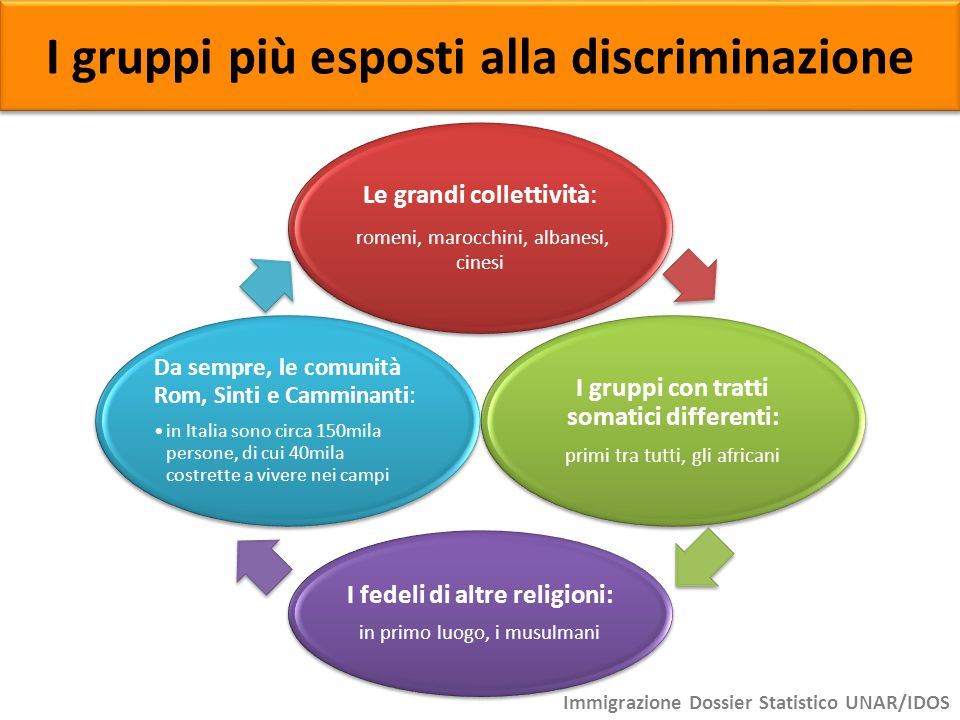 I gruppi più esposti alla discriminazione