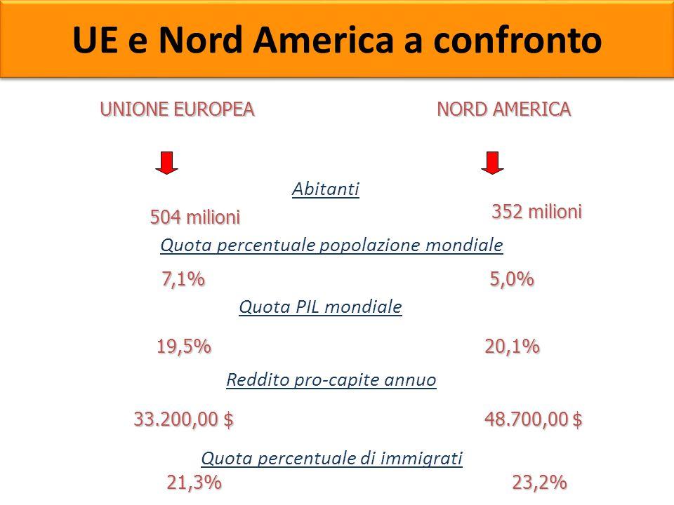 UE e Nord America a confronto